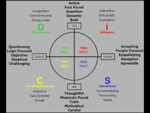 DISC profiles for hiring salespeople