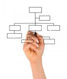 Sales needs a good organizational chart