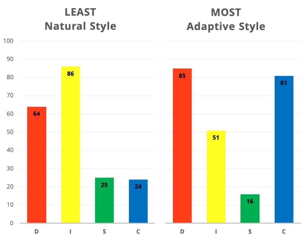 Bar Graph of Natural Vs. Adaptive DiSC Profiles